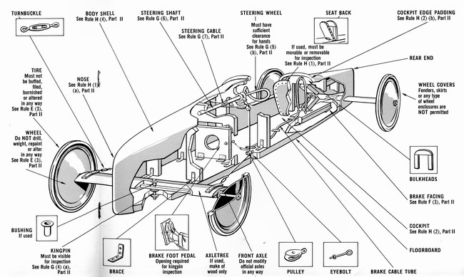 Diagram of soap box car wiring library soap box derby rh mixsonian com soap box derby day shell soap box car asfbconference2016 Image collections